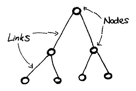 nodes-and-links